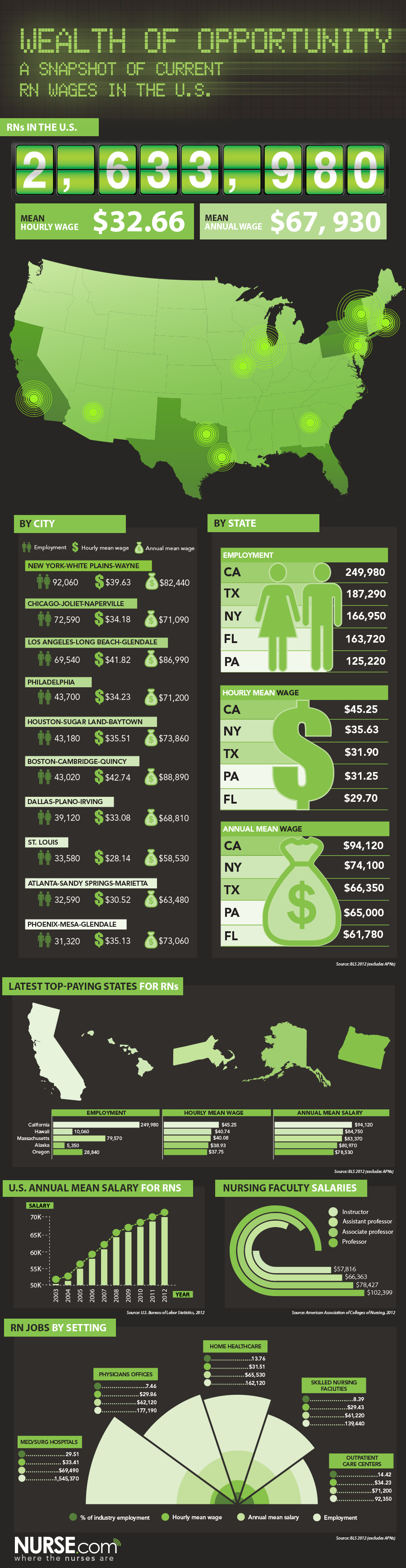 RN Salaries in the USA